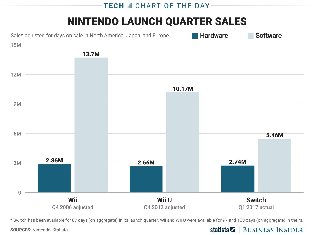 Figures from Nintendo, Statista, graph from Business Insider
