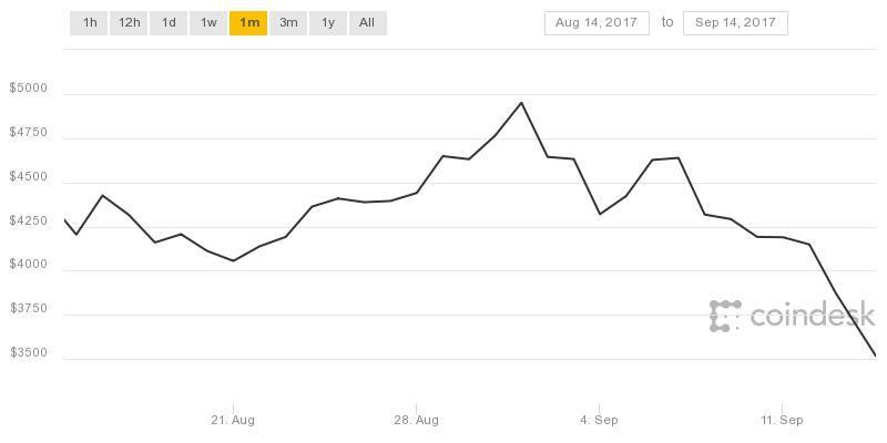 Bitcoin from 14 August to 14 September