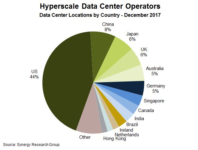 Data centre locations by country - 2017