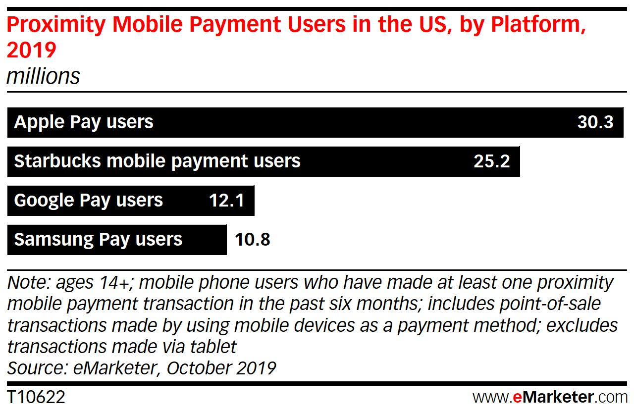 eMarketer mobile payments data October 2019
