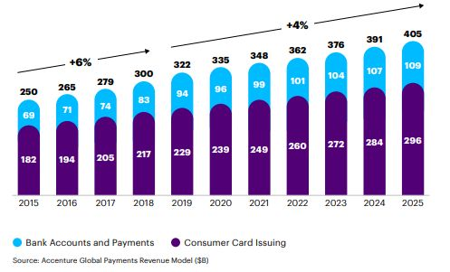 accenture evolution of retail payments