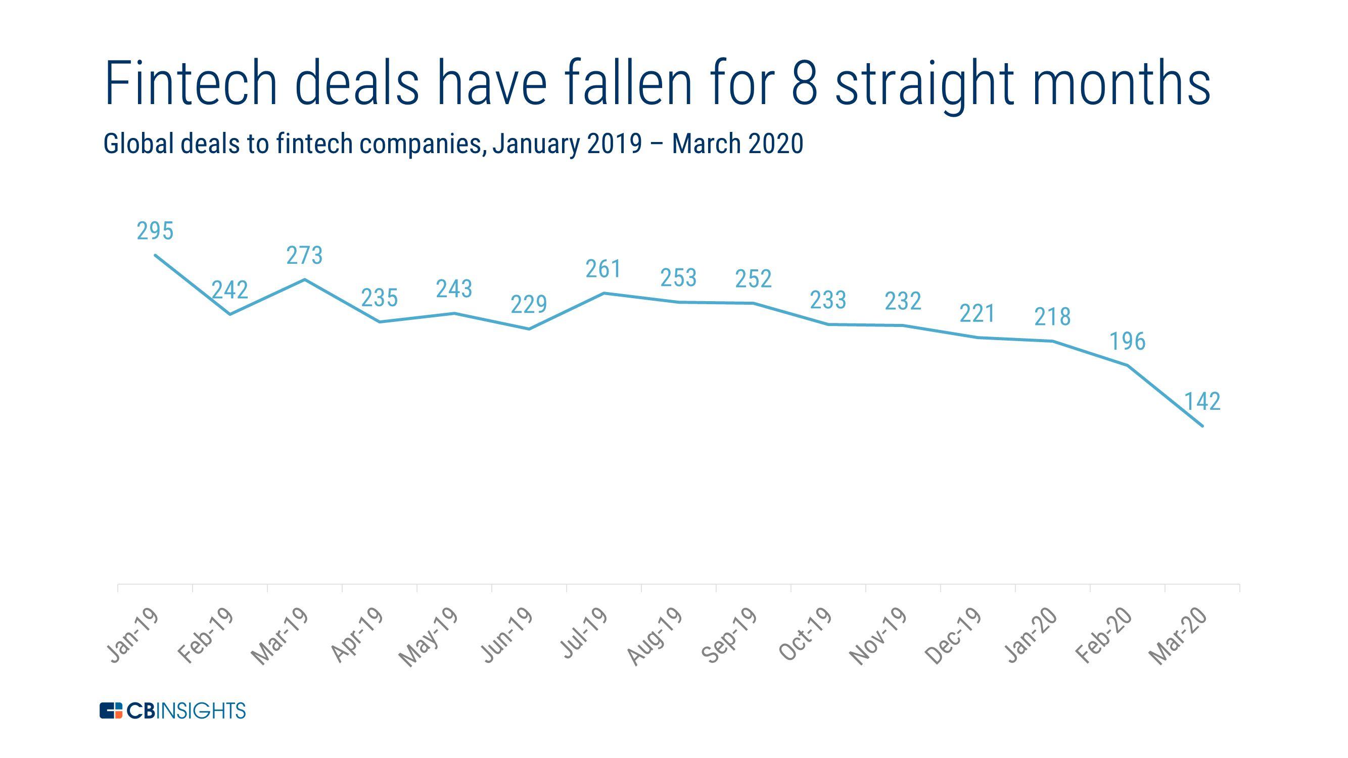 CB Insights fintech deals Jan-Mar