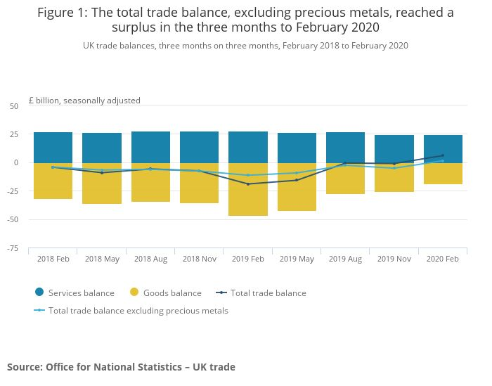 ONS total trade balance graphic