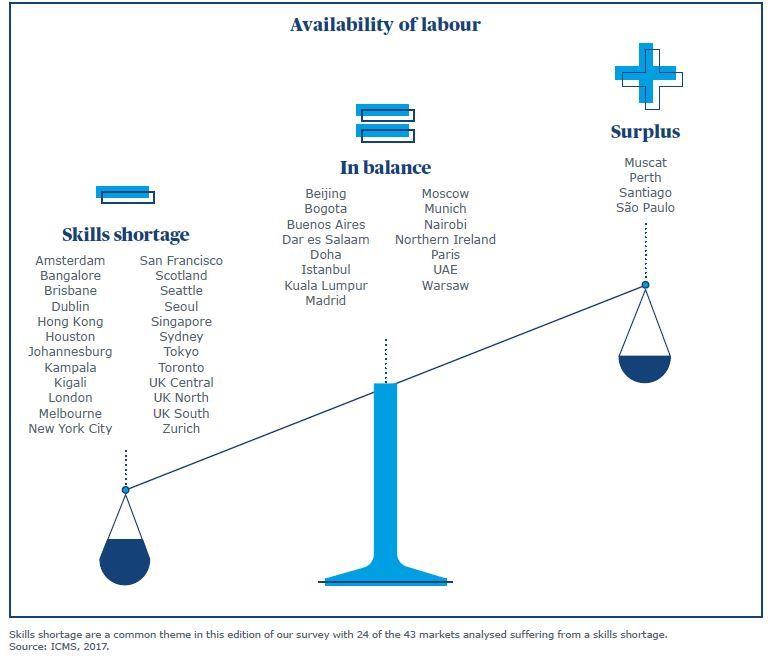 Labour balance
