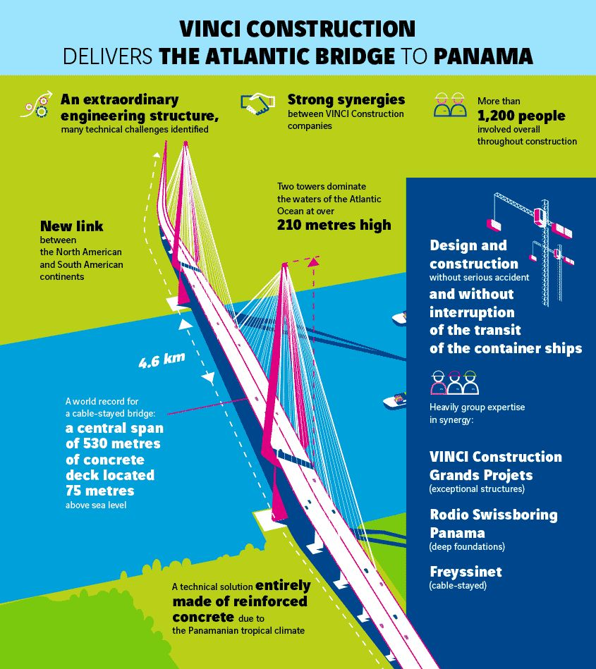 Vinci, Panama, Atlantic Bridge - infographic
