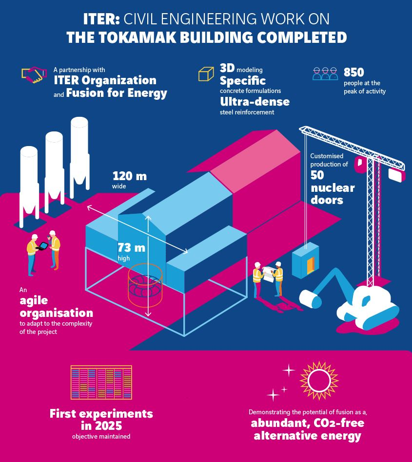 VINCI ITER infographic