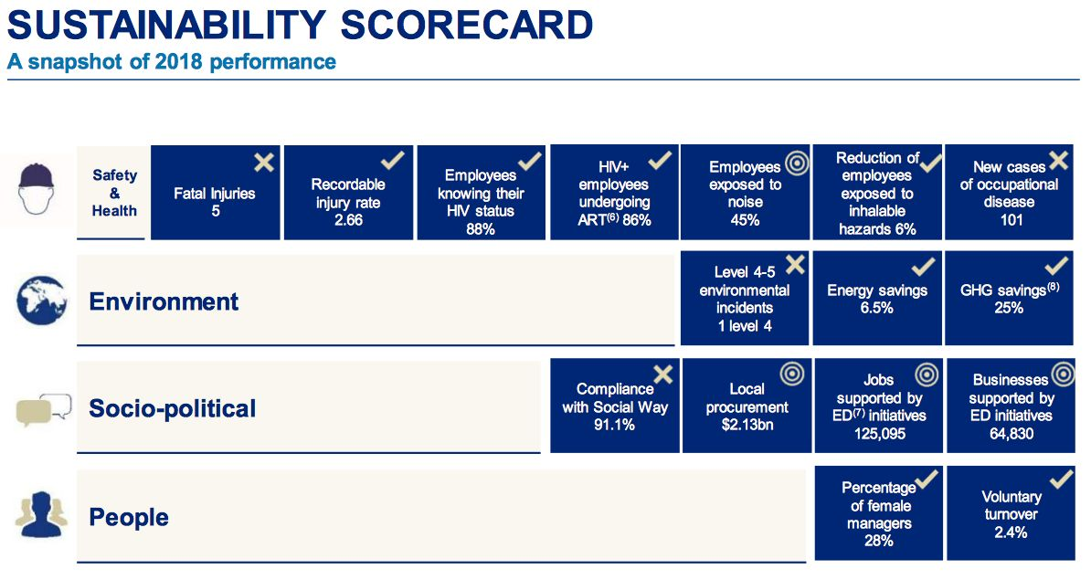 Anglo American sustainability performance 2018