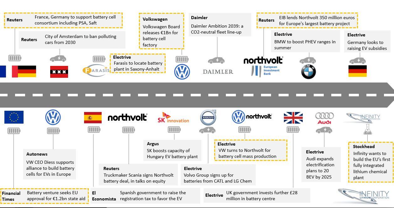 The European Li-ion Battery Supply Chain