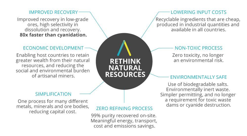 Argo Natural Resources infographic
