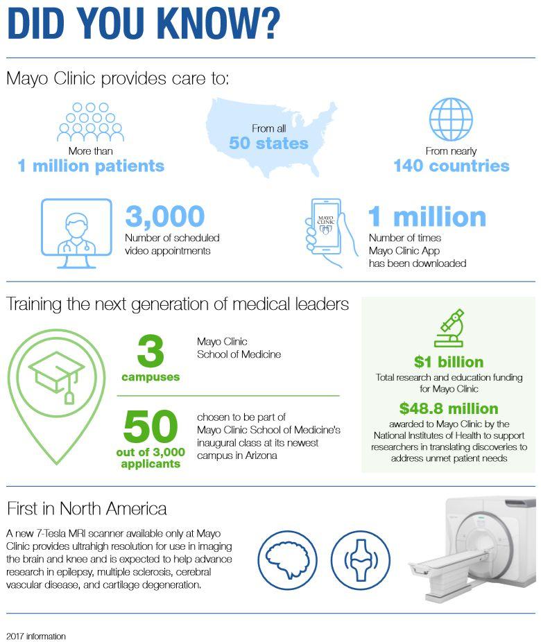Mayo Clinic 2017