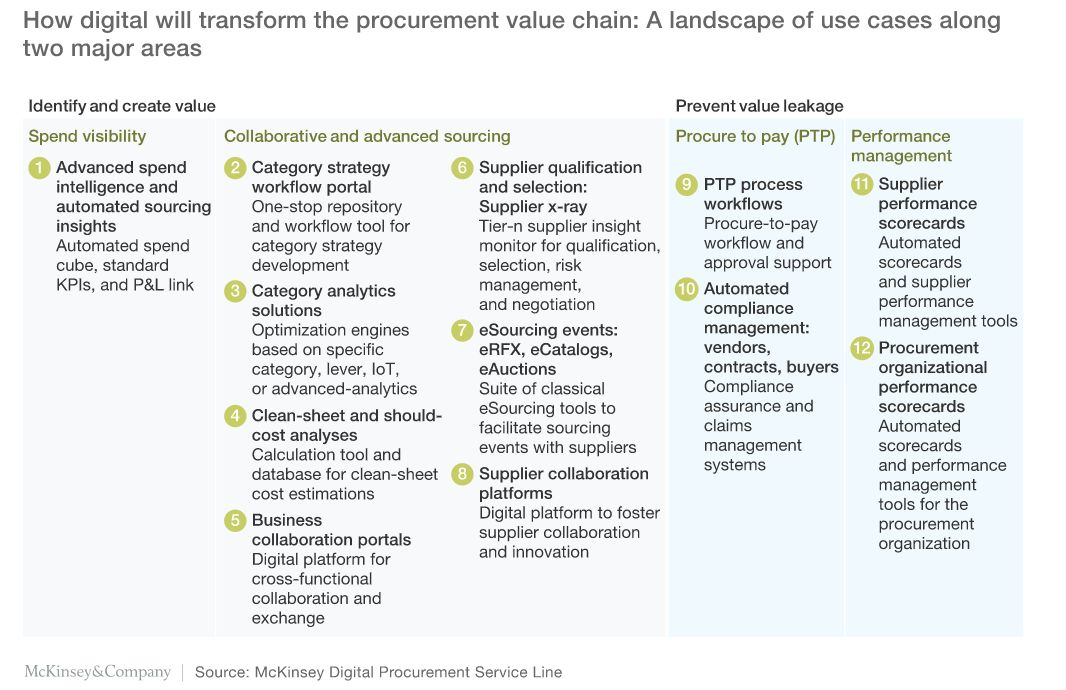 McKinsey: tools that identify and create value