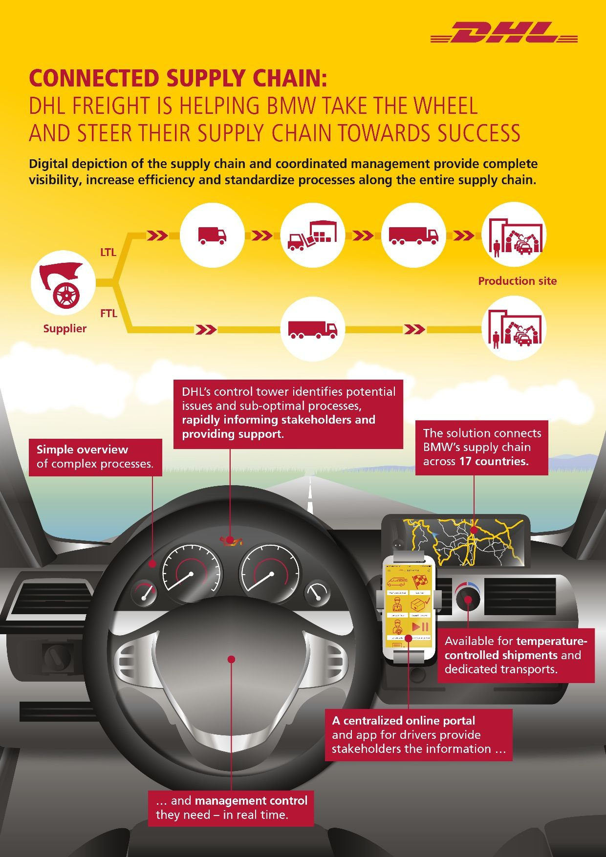 DHL connected supply chain