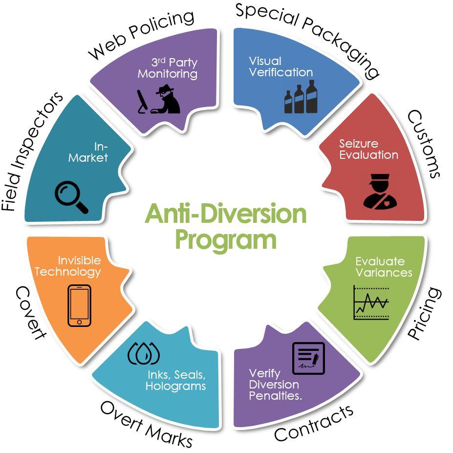 Anti-Diversion Program