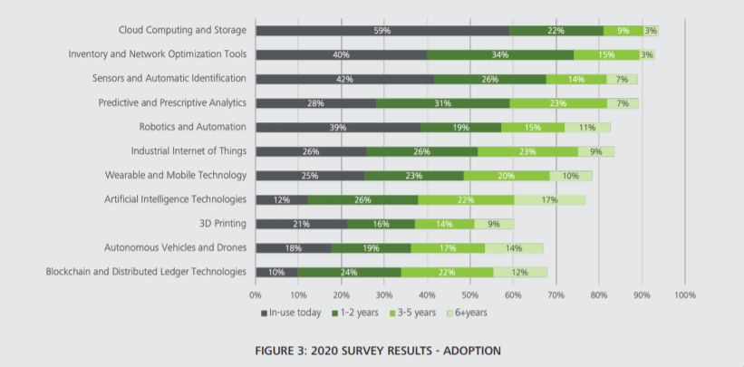 12% of supply chain professionals surveyed believe they are adopting AI into supply chains