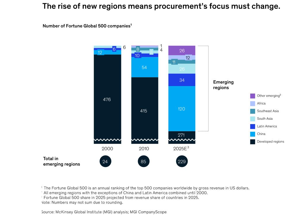 Procurement at McKinsey