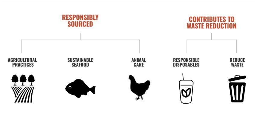 US Foods - Serve Good