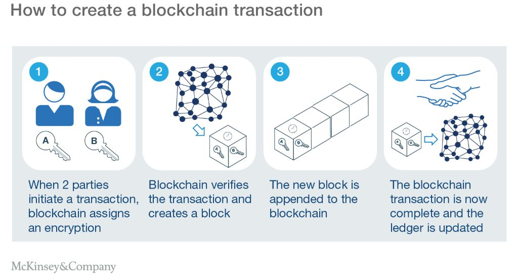Blockchain's effect on supply chain